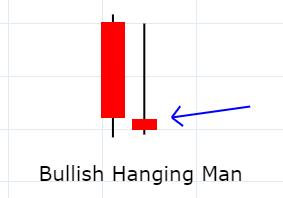 bullish hanging man candlestick