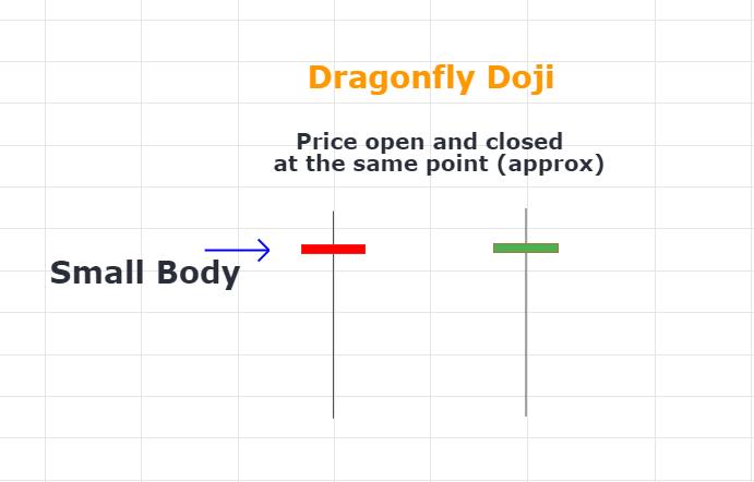Dragonfly Doji Formation