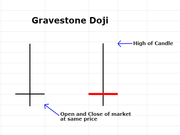 Gravestone Doji Candlestick pattern