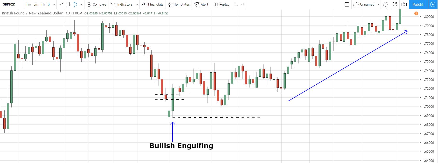 Bullish Engulfing GBPNZD Pattern