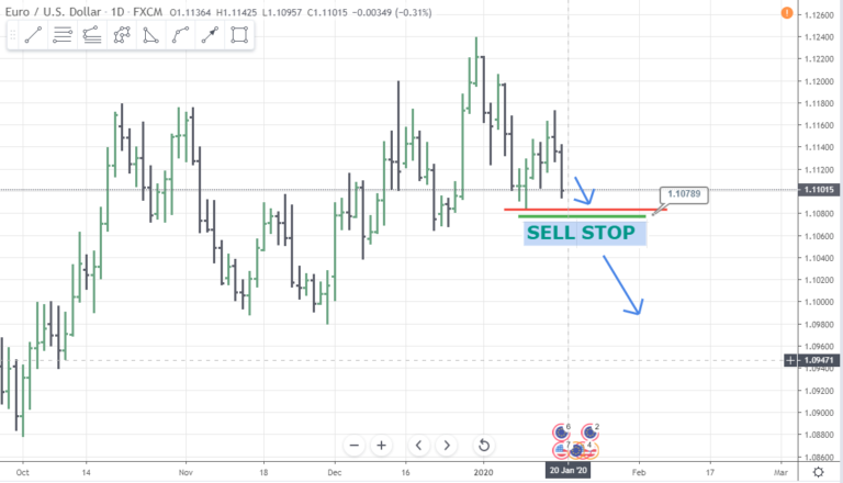 Sell stop order example forex