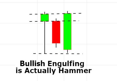 bullish engulfing hammer