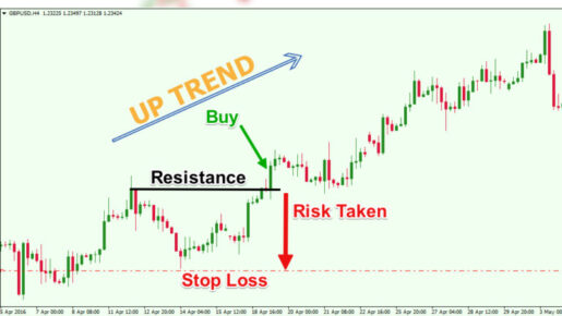 forex Trend is your friend