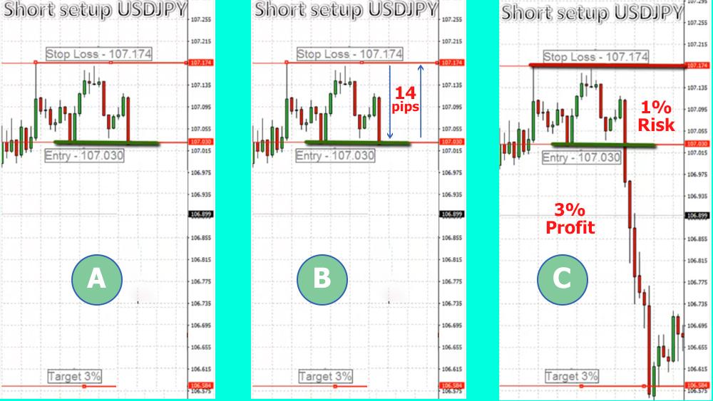 stop loss short trade usdjpy