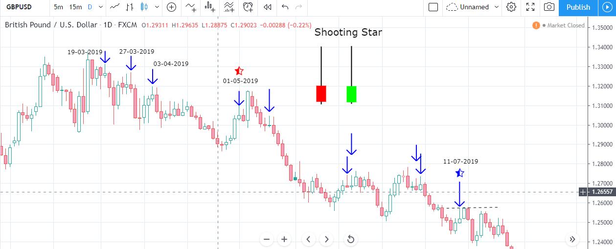 Shooting Star Bearish Reversal Pattern