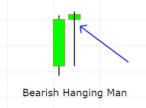 bearish hanging man candlestick