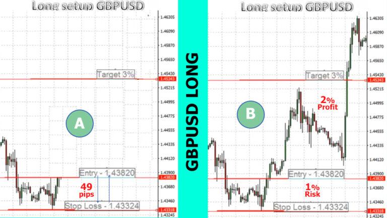stop loss long trade example gbpusd