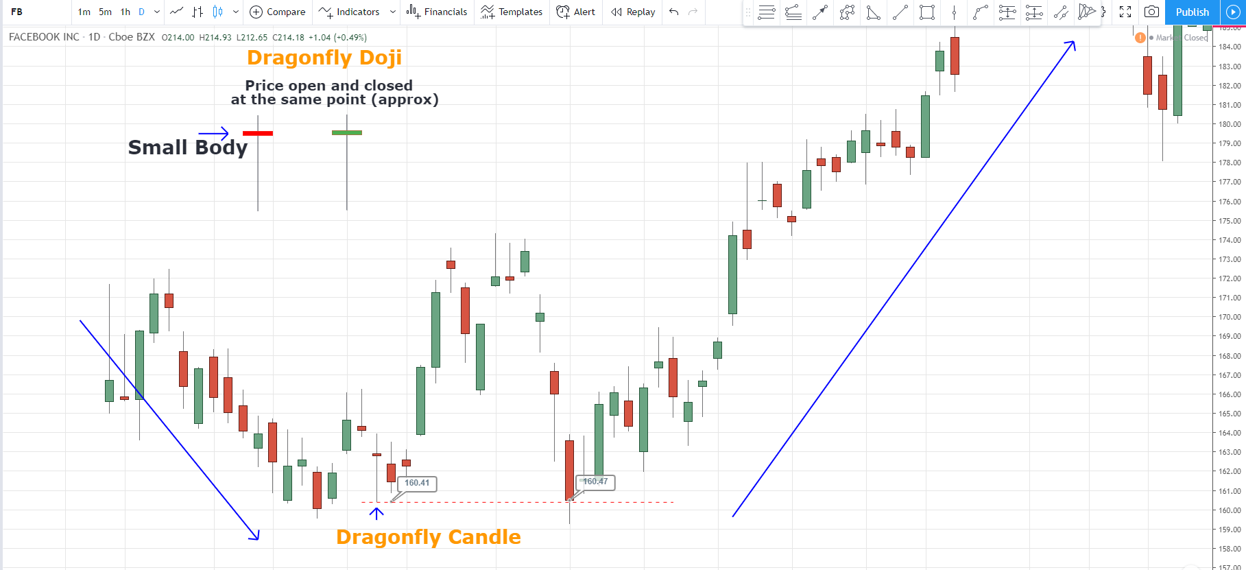 Facebook dragonfly candlestick pattern