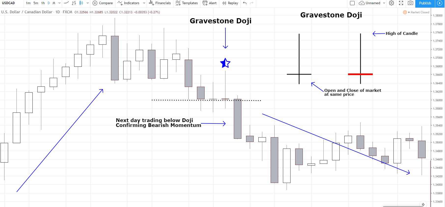 how to trade gravestone doji candle