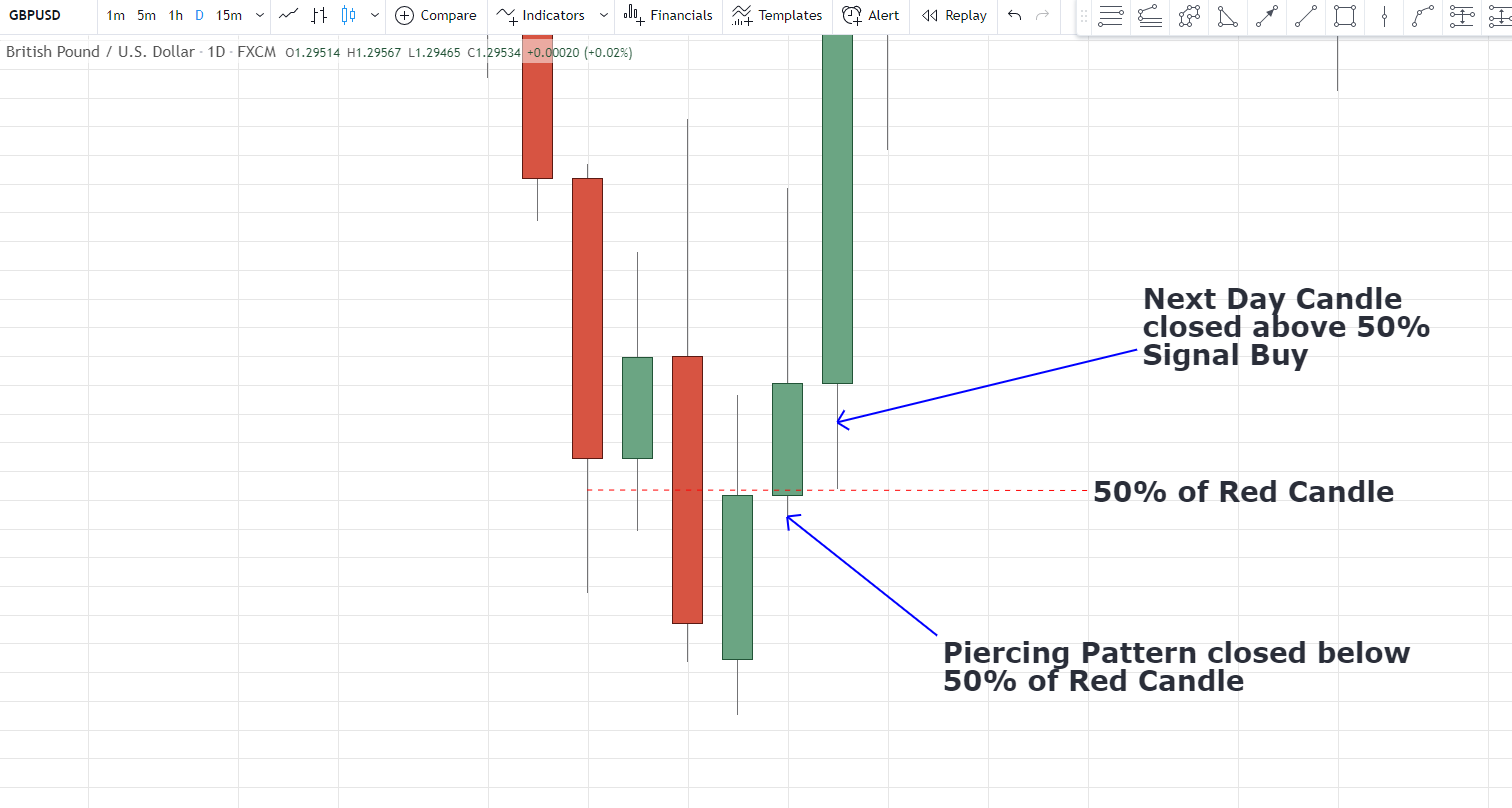 How to trade piercing candlestick pattern