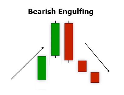 Bearish Engulfing Candle