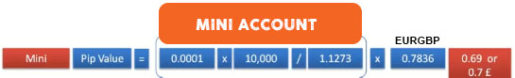 Mini Forex Account
