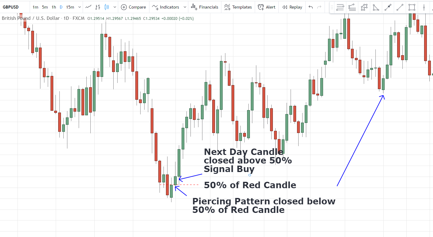 GBPUSD how to trade piercing candlestick pattern result