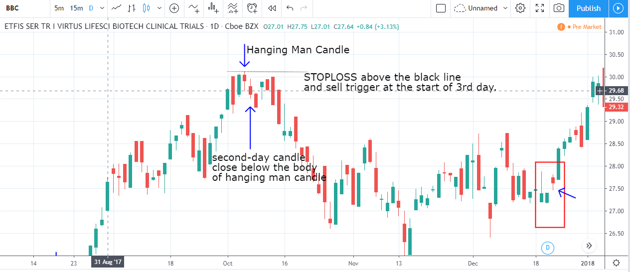 how to trade hanging man candlestick pattern
