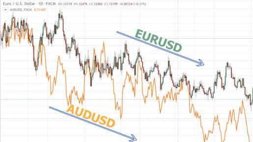 EURUSD AND audusd correlation