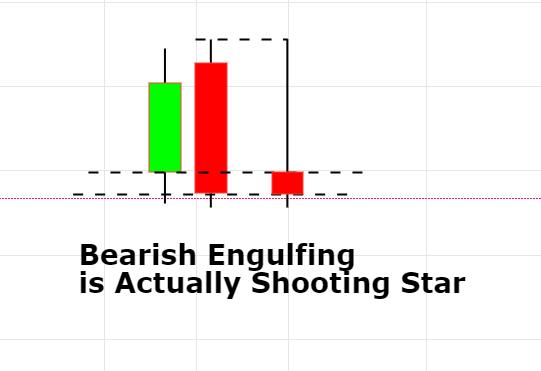 Bearish Engulfing Shooting Star