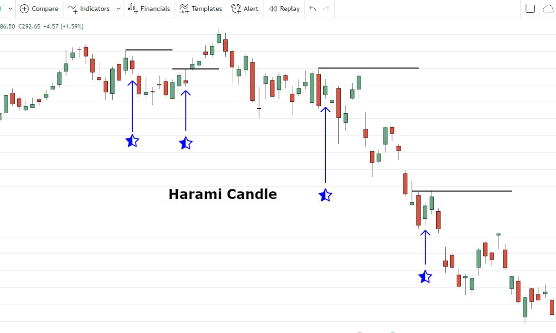 harami candle pattern