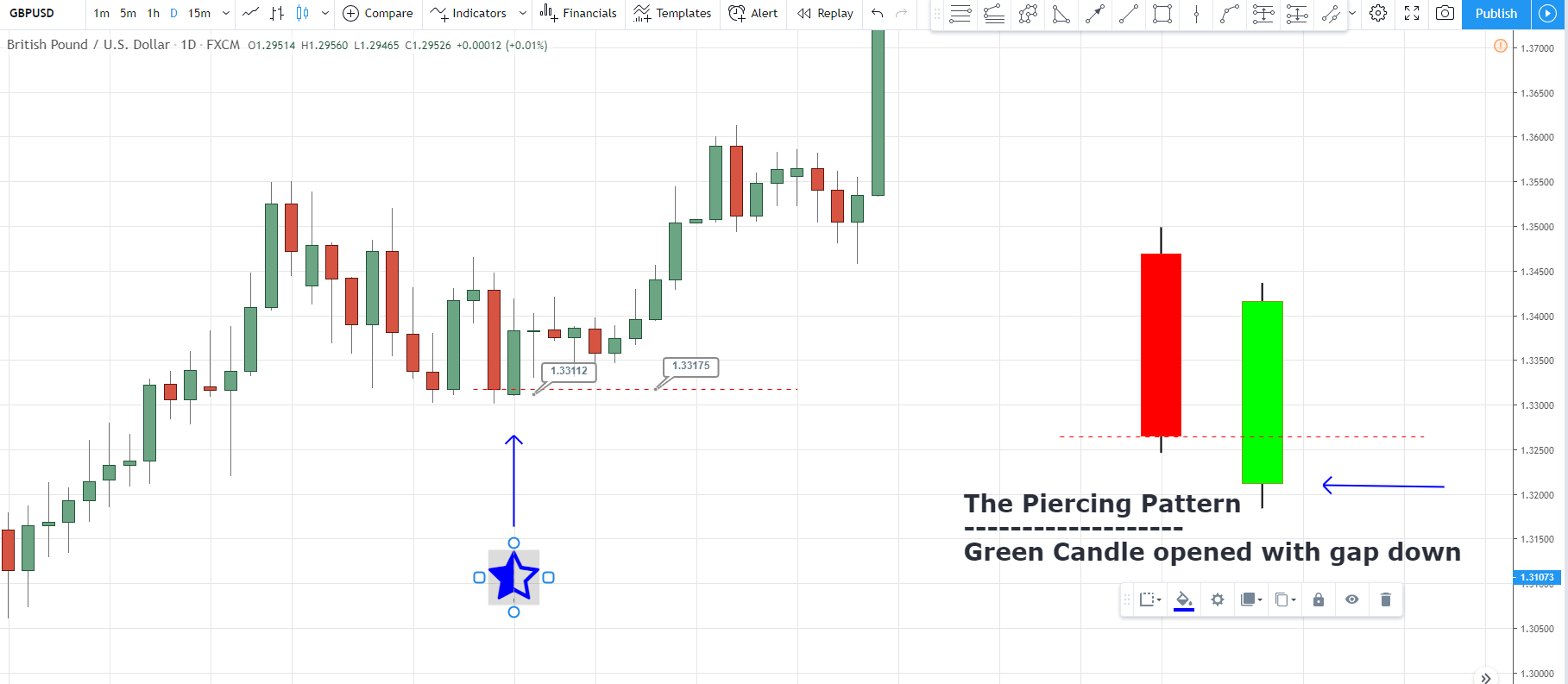 GBPUSD the piercing candle example