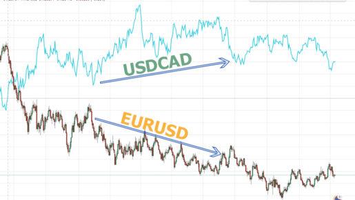 Negative Correlation EURUSD USDCAD