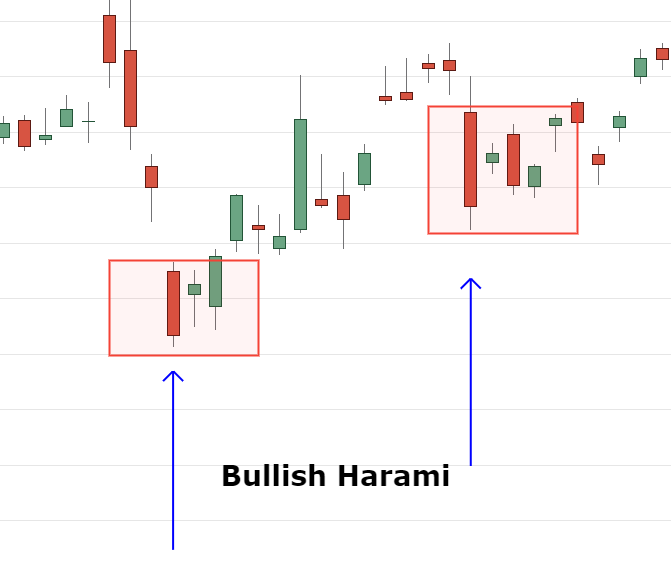 Bullish harami