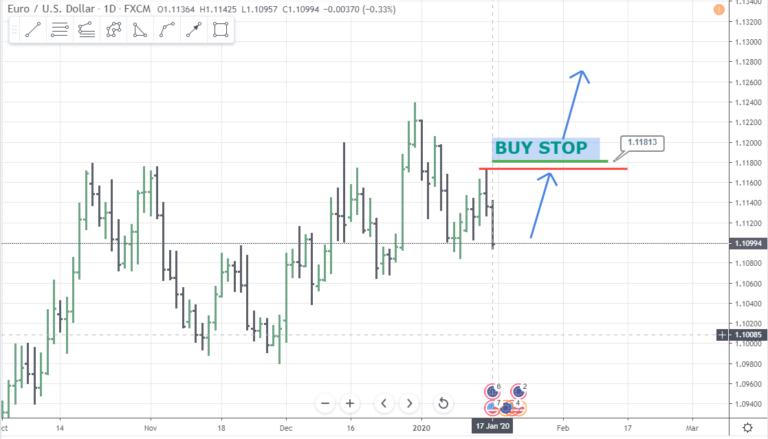 buy stop orders forex