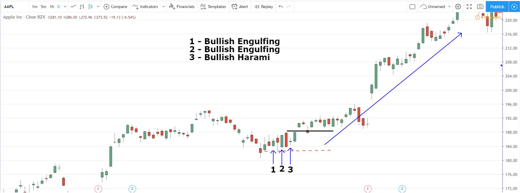 candlestick chart bulish engulfing